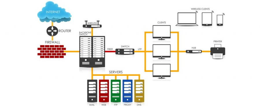 Network Design and Installation for Wireless and Wired